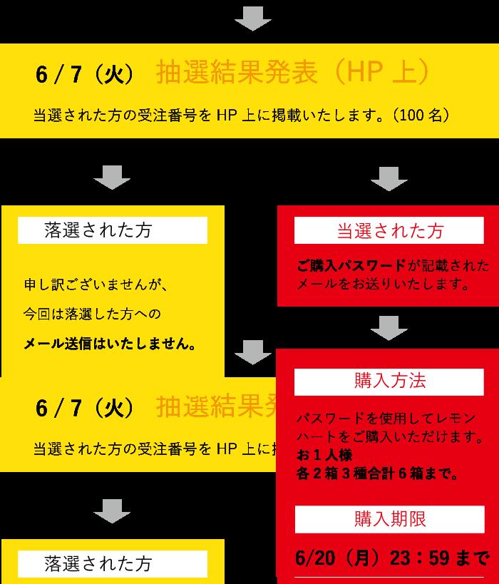 レモンハート抽選方法7